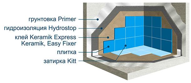 Вод гидроизоляция уровень грунтовых необходима если